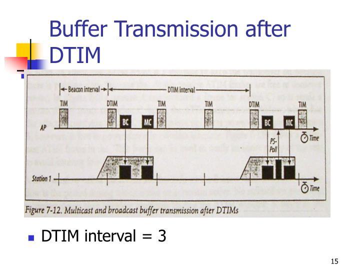 Buffer Transmission after DTIM