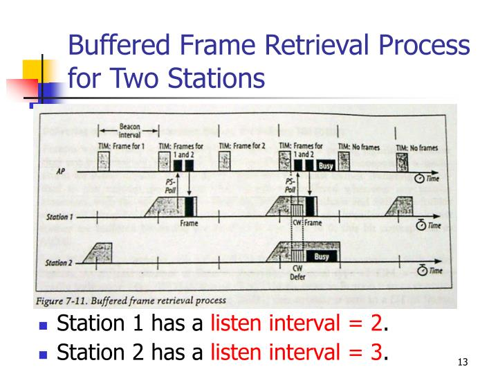 Buffered Frame Retrieval Process for Two Stations