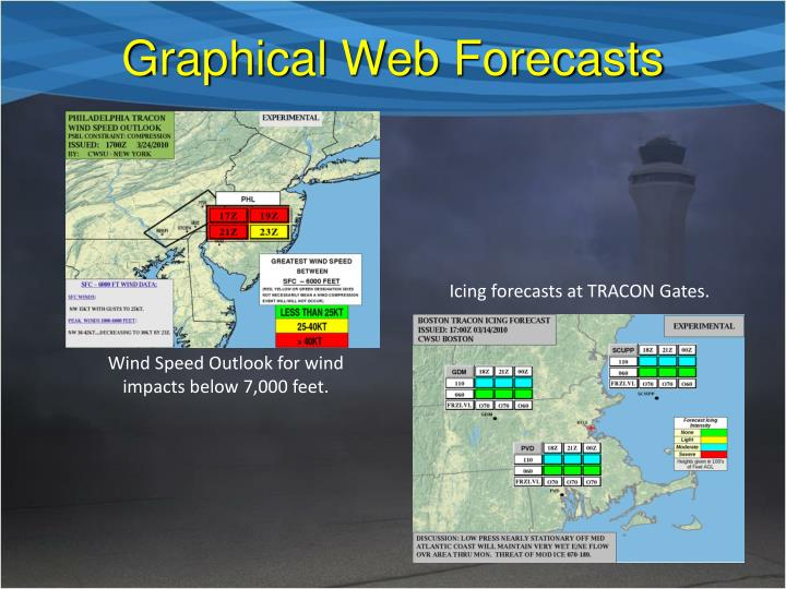 Graphical Web Forecasts