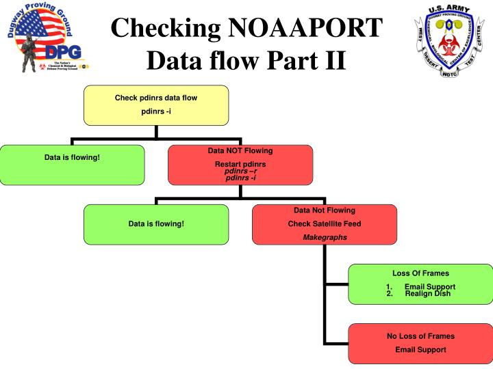Checking NOAAPORT