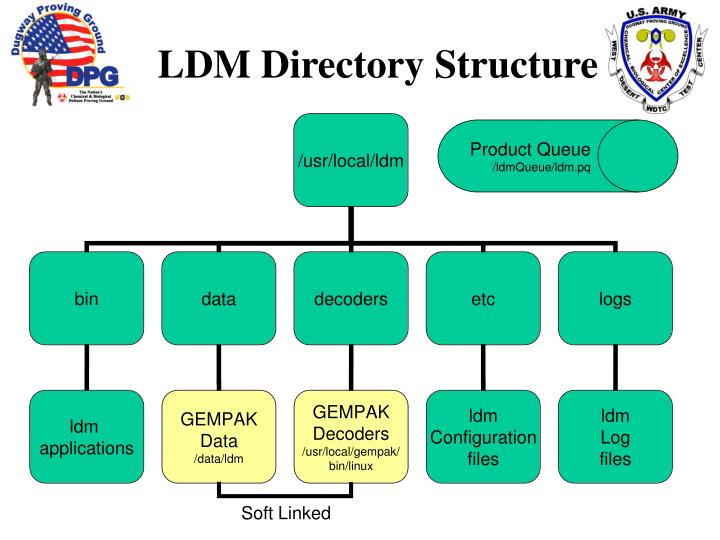 LDM Directory Structure