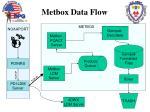 metbox data flow