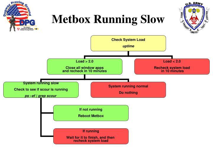 Metbox Running Slow