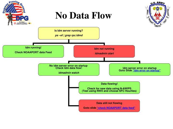 No Data Flow