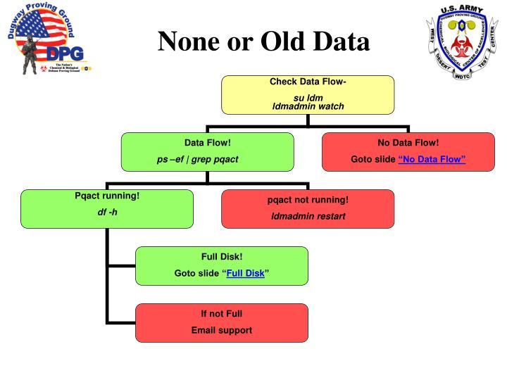 None or Old Data