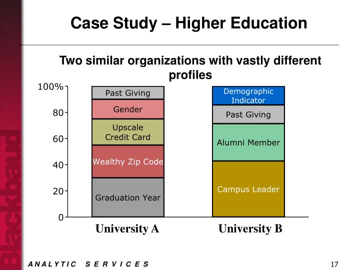 Case Study – Higher Education