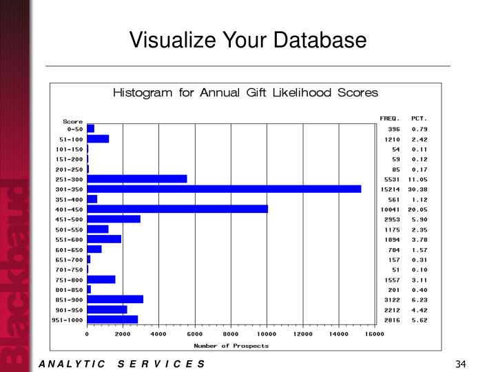 Visualize Your Database