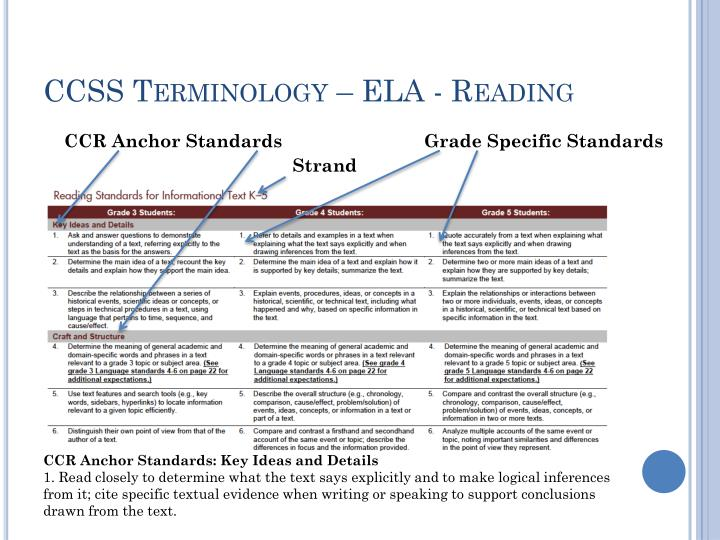 CCSS Terminology – ELA - Reading