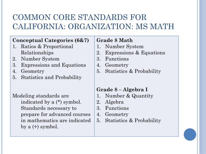 COMMON CORE STANDARDS FOR CALIFORNIA: ORGANIZATION: MS MATH