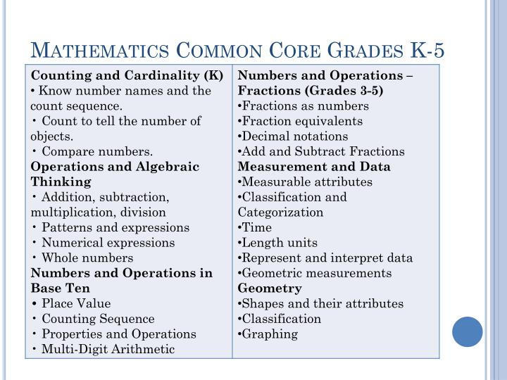 Mathematics Common Core Grades K-5
