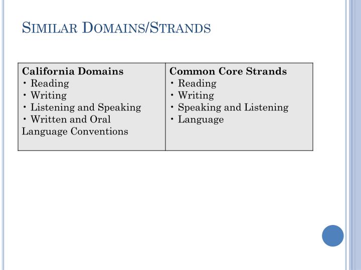 Similar Domains/Strands