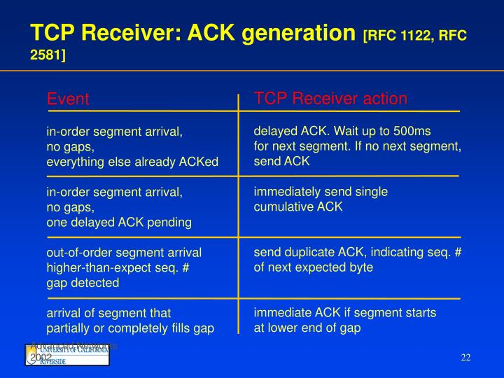 TCP Receiver: ACK generation