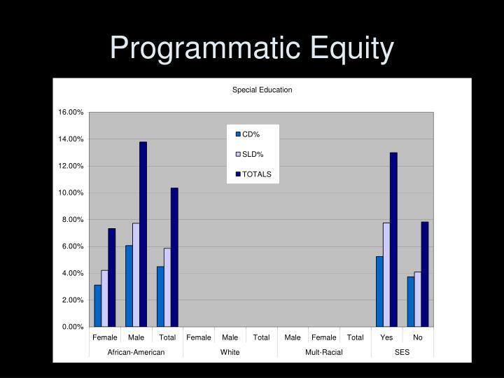 Programmatic Equity