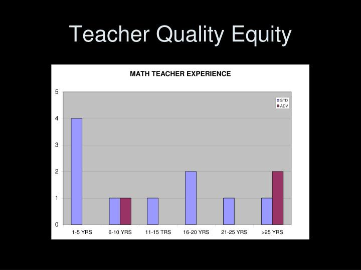 Teacher Quality Equity
