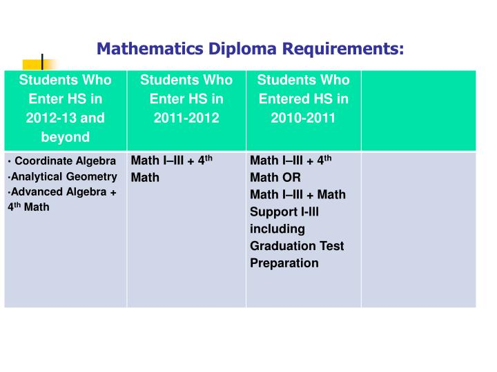 Mathematics diploma requirements