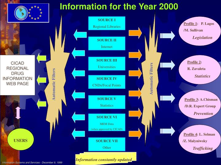 Information for the Year 2000