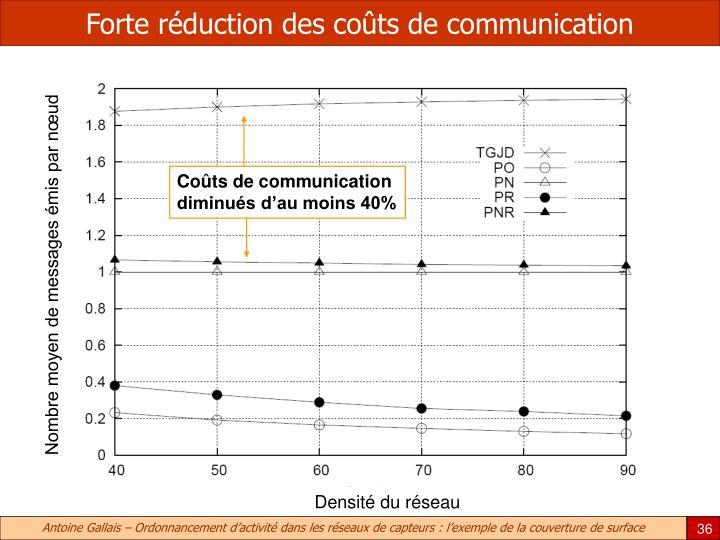 Forte réduction des coûts de communication