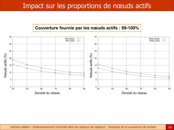 Impact sur les proportions de nœuds actifs