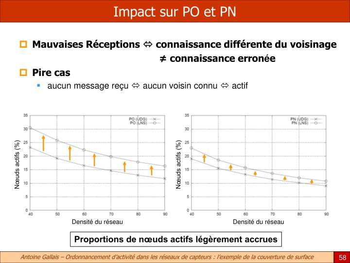 Impact sur PO et PN