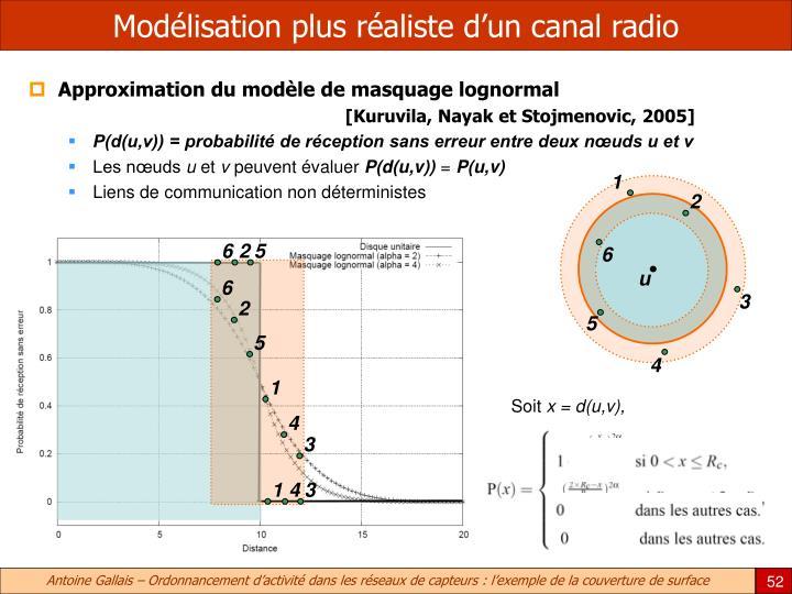 Modélisation plus réaliste d'un canal radio