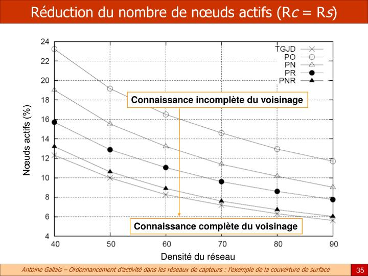 Réduction du nombre de nœuds actifs (R