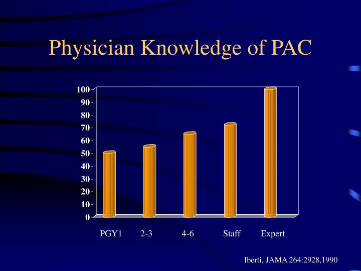Physician Knowledge of PAC