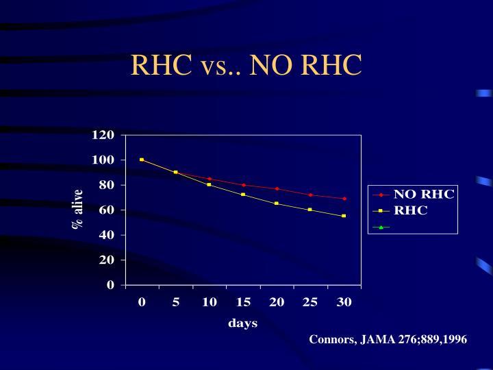 RHC vs.. NO RHC