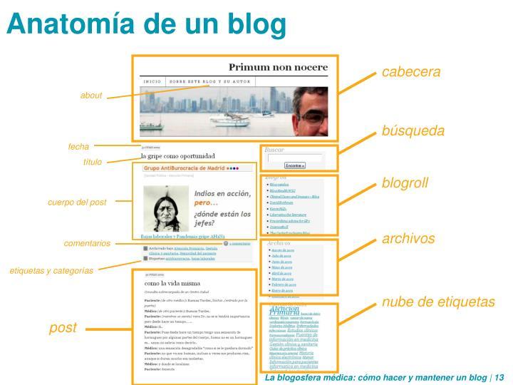 Anatomía de un blog