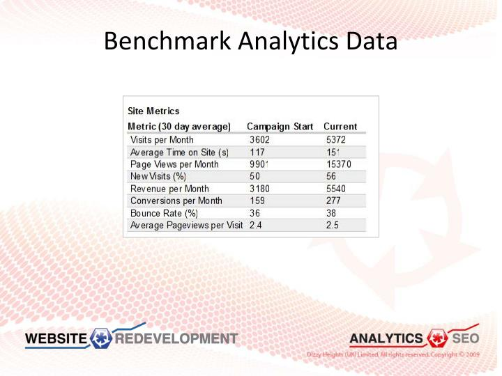 Benchmark Analytics Data