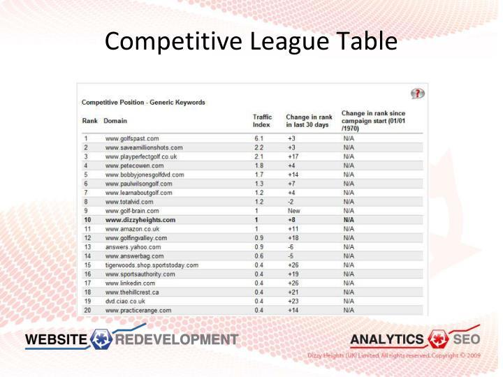 Competitive League Table
