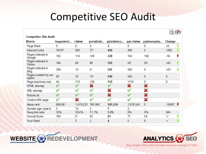 Competitive SEO Audit