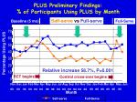 plus preliminary findings of participants using plus by month
