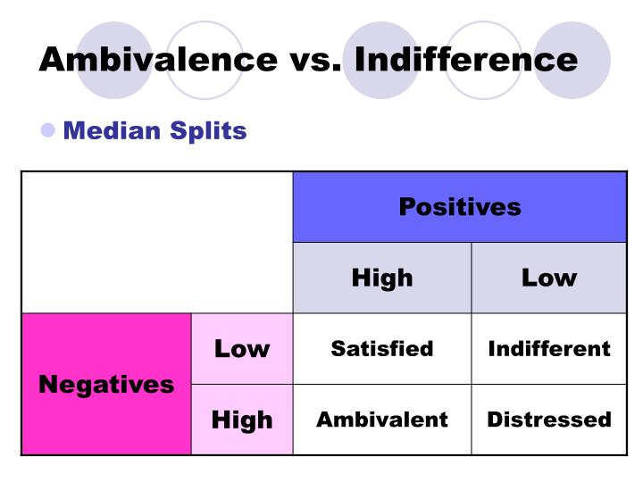 Ambivalence vs. Indifference