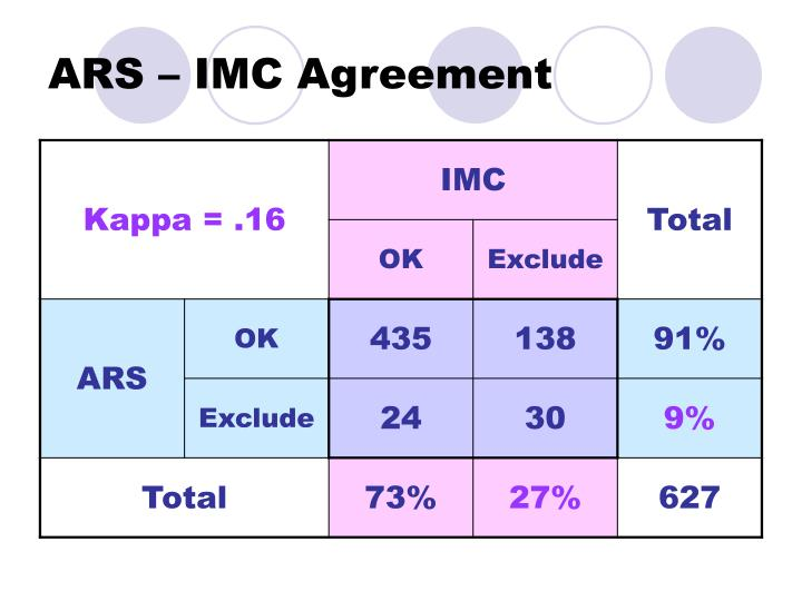 ARS – IMC Agreement