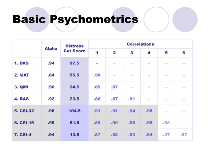 Basic Psychometrics