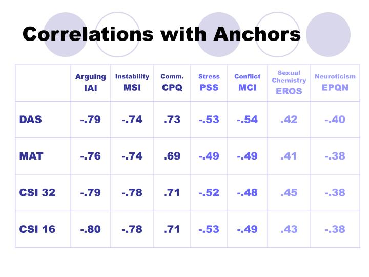 Correlations with Anchors