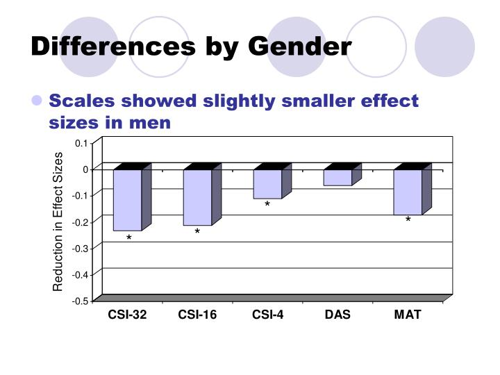 Differences by Gender
