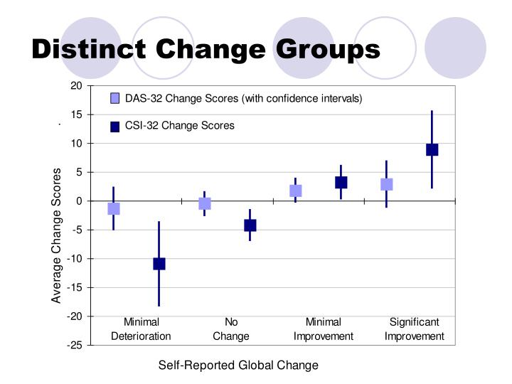 Distinct Change Groups