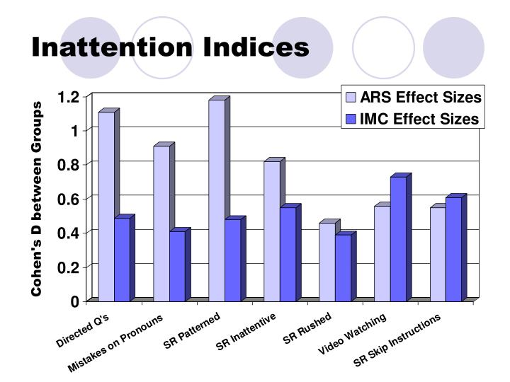 Inattention Indices