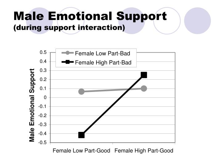 Male Emotional Support