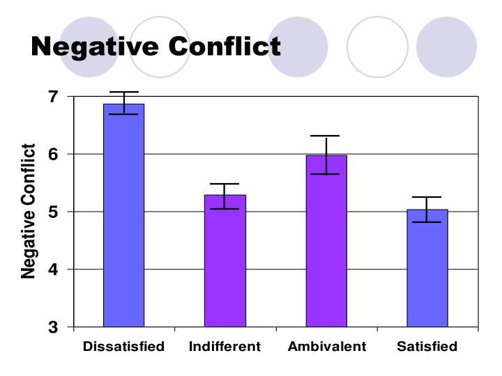 Negative Conflict