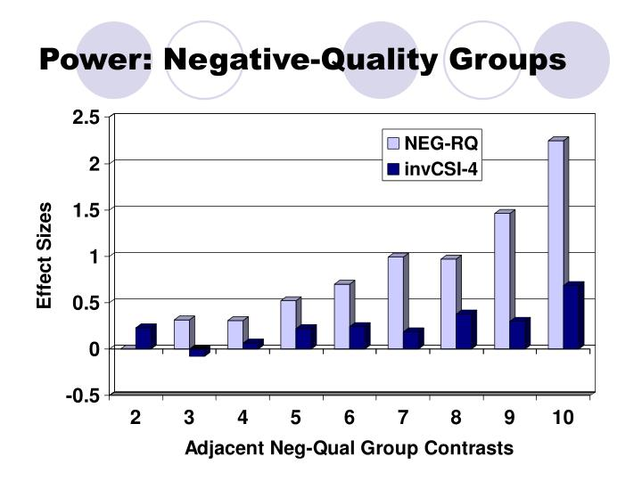 Power: Negative-Quality Groups