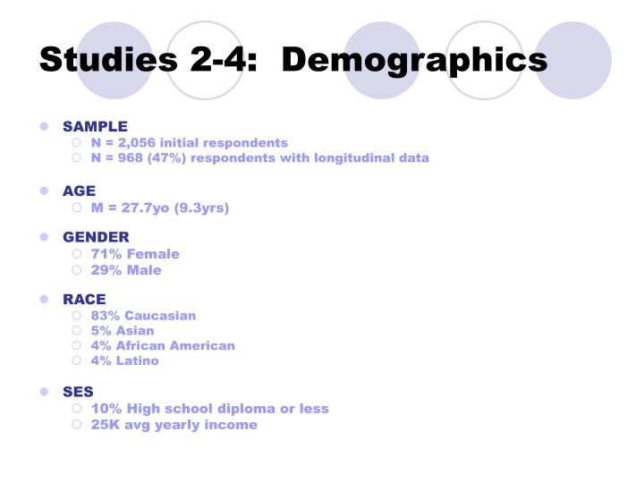 Studies 2-4:  Demographics