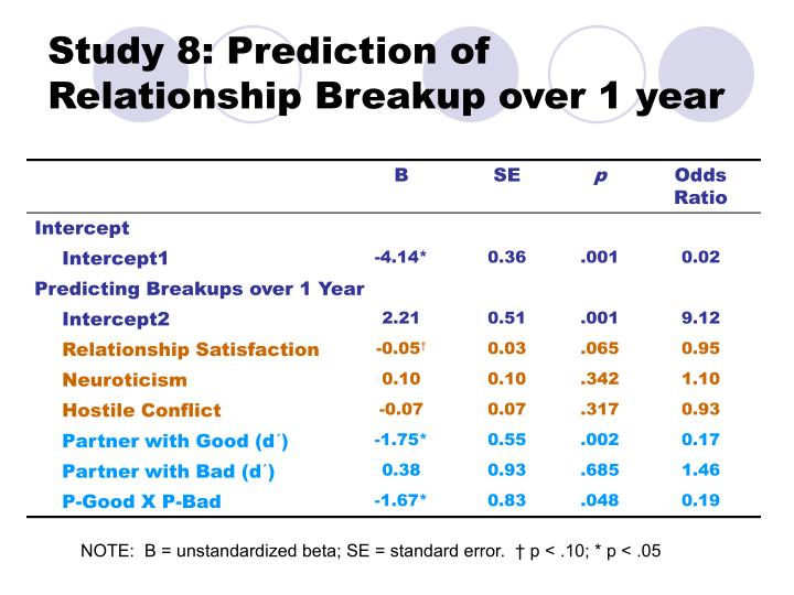 Study 8: Prediction of Relationship Breakup over 1 year