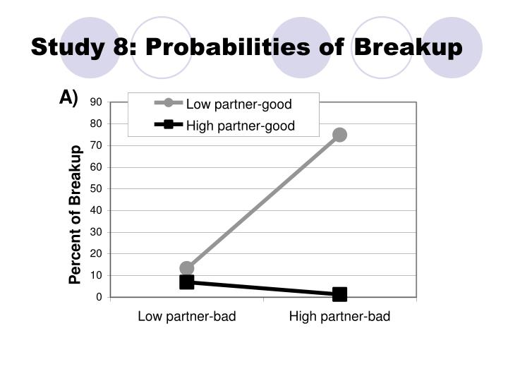 Study 8: Probabilities of Breakup