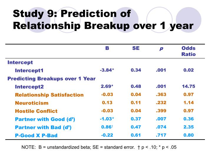 Study 9: Prediction of Relationship Breakup over 1 year