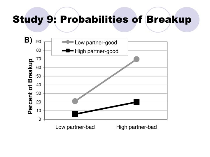 Study 9: Probabilities of Breakup
