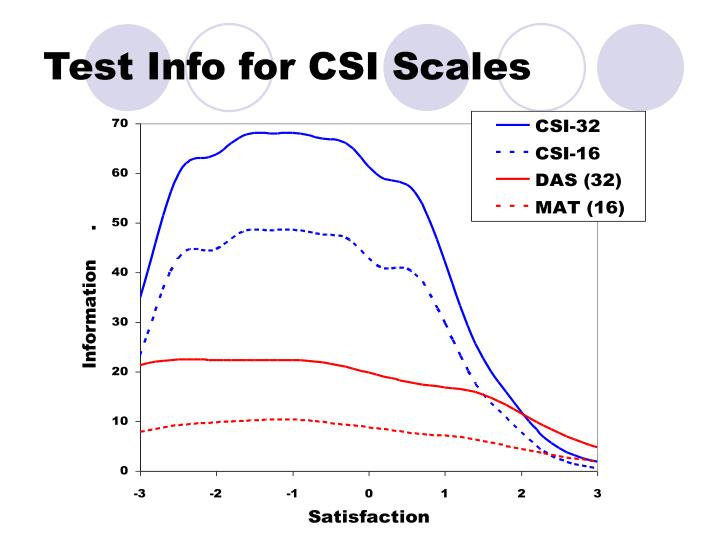 Test Info for CSI Scales