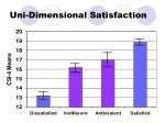 uni dimensional satisfaction1