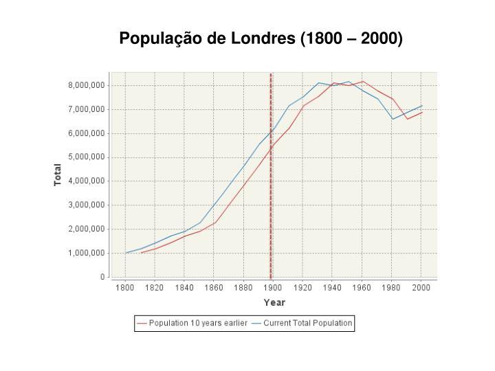 População de Londres (1800 – 2000)